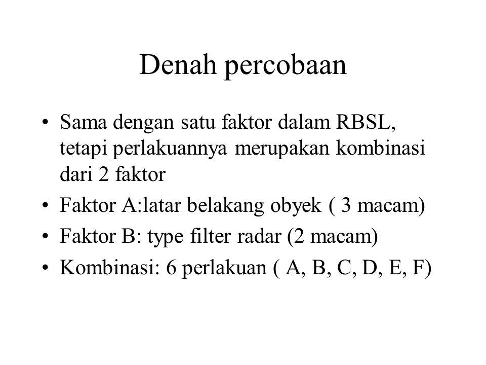 Denah percobaan Sama dengan satu faktor dalam RBSL, tetapi perlakuannya merupakan kombinasi dari 2 faktor Faktor A:latar belakang obyek ( 3 macam) Fak