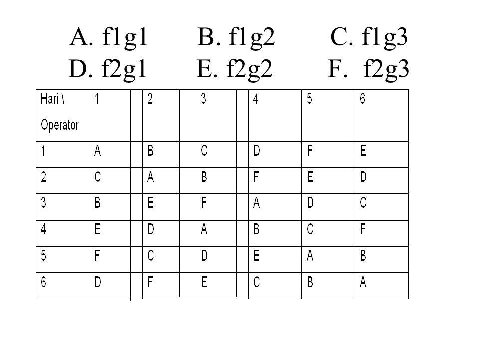 A. f1g1 B. f1g2 C. f1g3 D. f2g1 E. f2g2 F. f2g3