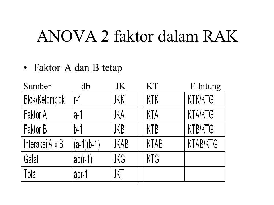 ANOVA 2 faktor dalam RAK Faktor A dan B tetap Sumber db JK KT F-hitung