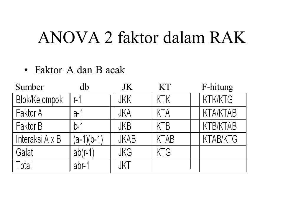 ANOVA 2 faktor dalam RAK Faktor A dan B acak Sumber db JK KT F-hitung
