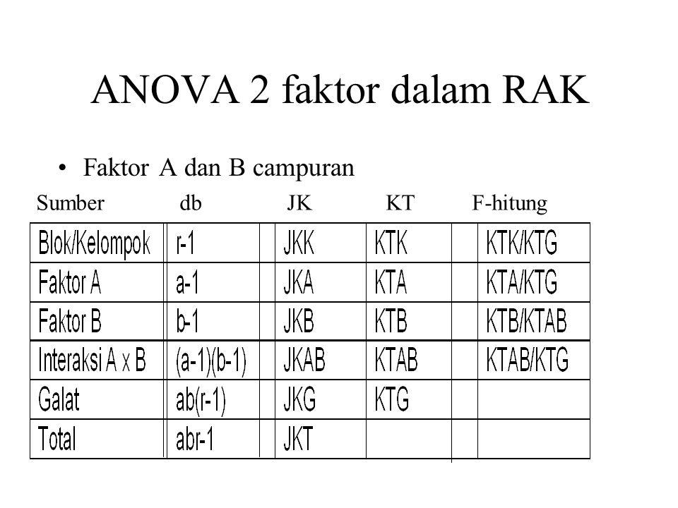Denah percobaan Penempatan perlakuan sama dengan percobaan satu faktor dalam RAK, hanya perlakuannya sebagai kombinasi taraf-taraf dari 2 faktor yang akan diuji dalam percobaan