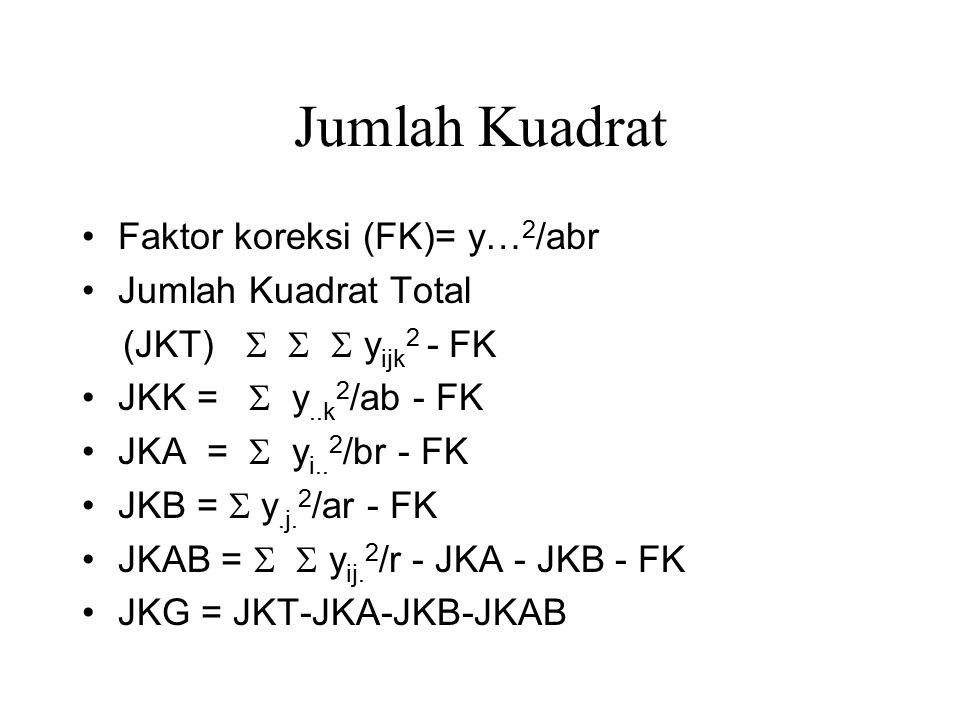 Jumlah Kuadrat Faktor koreksi (FK)= y… 2 /abr Jumlah Kuadrat Total (JKT)    y ijk 2 - FK JKK =  y..k 2 /ab - FK JKA =  y i.. 2 /br - FK JKB =  y