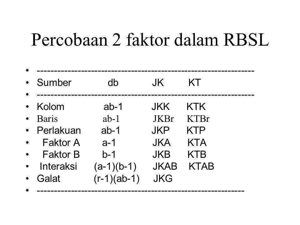 Percobaan 2 faktor dalam RBSL ----------------------------------------------------------------- Sumber db JK KT --------------------------------------