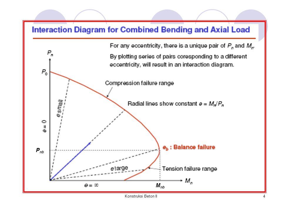 Konstruksi Beton II15 CONTOH 2 : Hitunglah beban aksial nominal P n untuk penampang pada Contoh 1, apabila beban yang bekerja dengan eksentrisitas e = 270 mm.