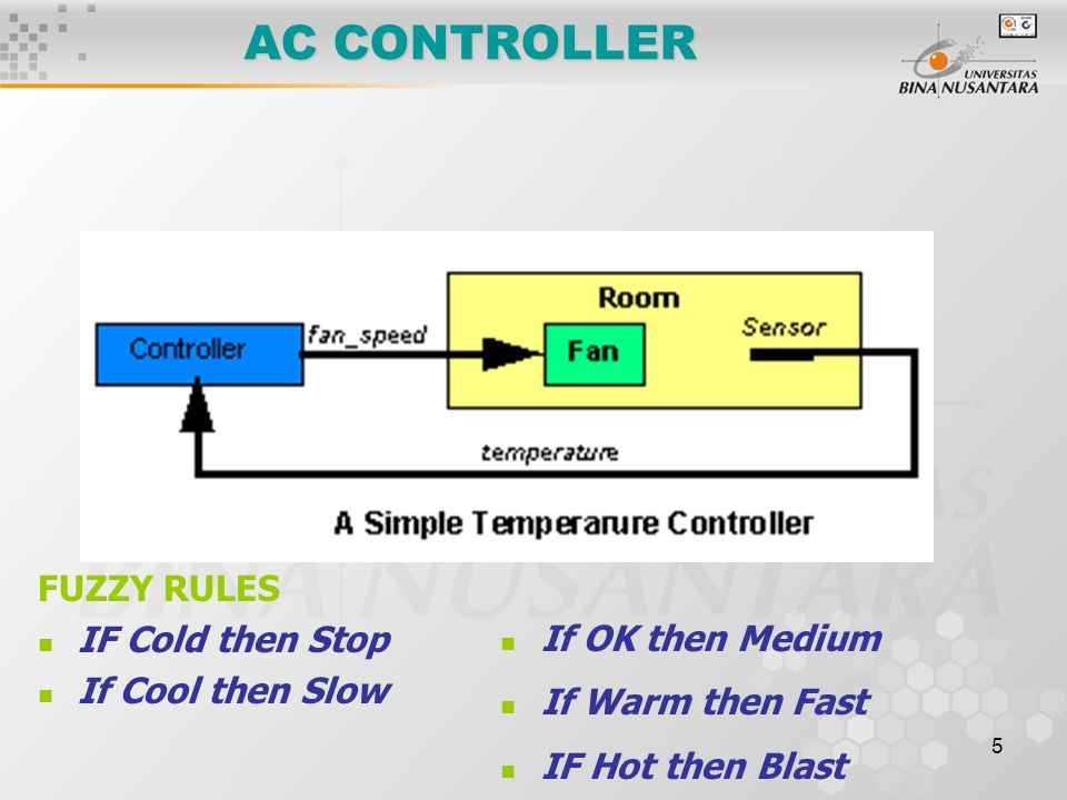 5 AC CONTROLLER FUZZY RULES IF Cold then Stop If Cool then Slow If OK then Medium If Warm then Fast IF Hot then Blast