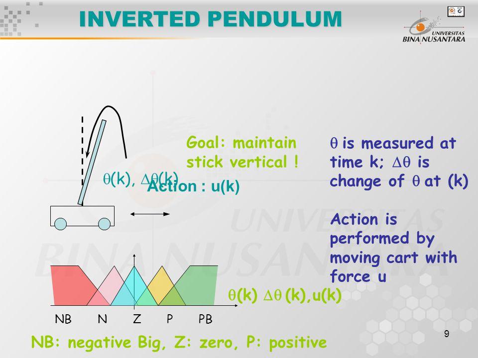 9 INVERTED PENDULUM Action : u(k) Goal: maintain stick vertical .