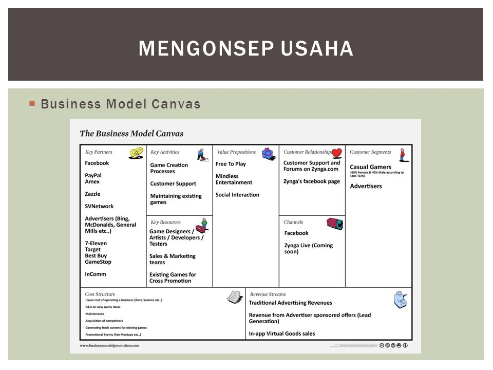  Business Model Canvas MENGONSEP USAHA