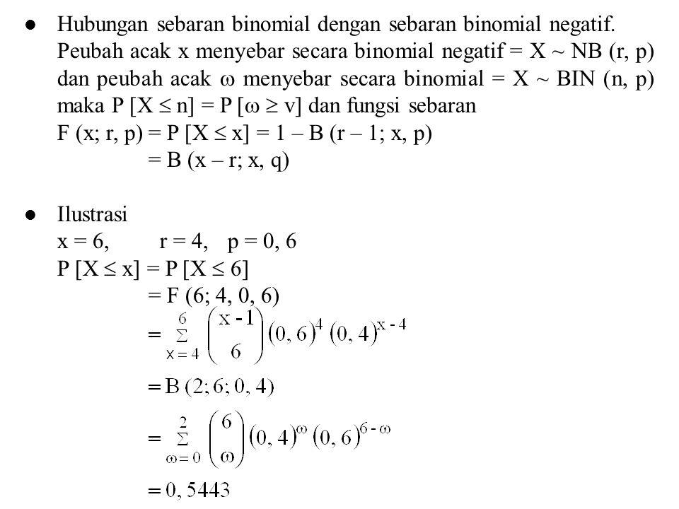 Hubungan sebaran binomial dengan sebaran binomial negatif. Peubah acak x menyebar secara binomial negatif = X ~ NB (r, p) dan peubah acak  menyebar s