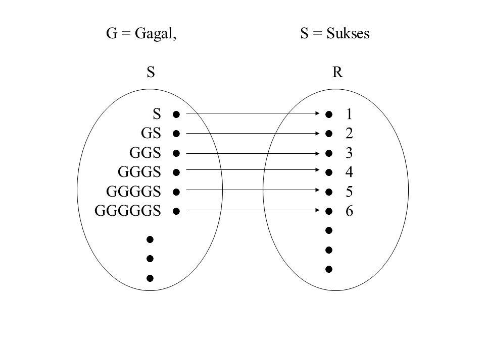 G = Gagal,S = Sukses S R S GS GGS GGGS GGGGS GGGGGS 123456123456