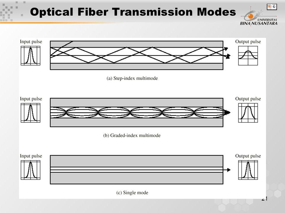 21 Optical Fiber Transmission Modes