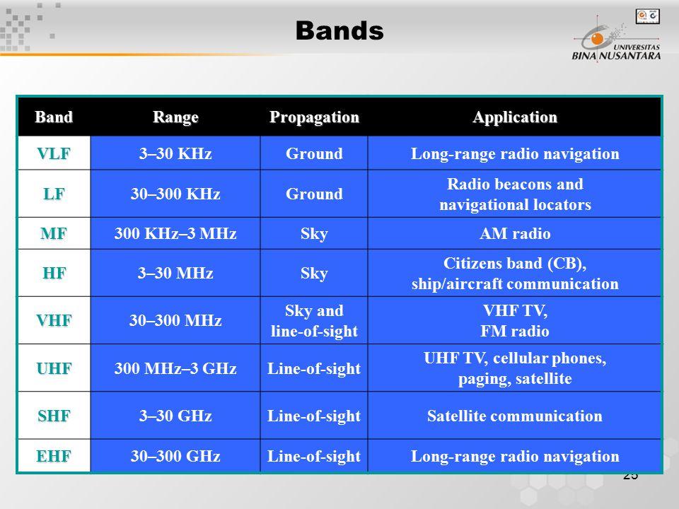 25 BandRangePropagationApplication VLF3–30 KHzGroundLong-range radio navigation LF30–300 KHzGround Radio beacons and navigational locators MF300 KHz–3 MHzSkyAM radio HF3–30 MHzSky Citizens band (CB), ship/aircraft communication VHF30–300 MHz Sky and line-of-sight VHF TV, FM radio UHF300 MHz–3 GHzLine-of-sight UHF TV, cellular phones, paging, satellite SHF3–30 GHzLine-of-sightSatellite communication EHF30–300 GHzLine-of-sightLong-range radio navigation Bands