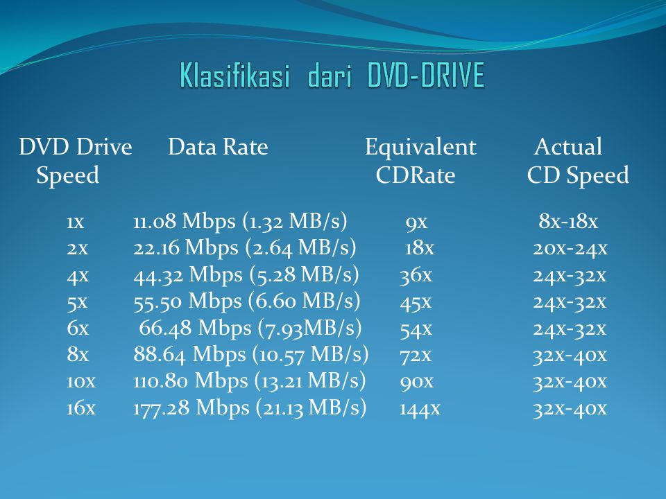 DVD Drive Data Rate Equivalent Actual Speed CDRate CD Speed 1x 11.08 Mbps (1.32 MB/s) 9x 8x-18x 2x 22.16 Mbps (2.64 MB/s) 18x 20x-24x 4x 44.32 Mbps (5.28 MB/s) 36x 24x-32x 5x 55.50 Mbps (6.60 MB/s) 45x 24x-32x 6x 66.48 Mbps (7.93MB/s) 54x 24x-32x 8x 88.64 Mbps (10.57 MB/s) 72x 32x-40x 10x 110.80 Mbps (13.21 MB/s) 90x 32x-40x 16x 177.28 Mbps (21.13 MB/s) 144x 32x-40x