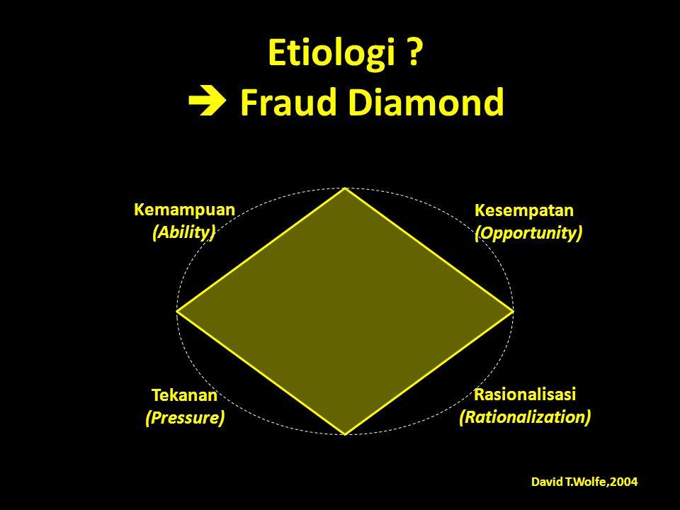 Kesempatan (Opportunity) Kemampuan (Ability) Tekanan (Pressure) Rasionalisasi (Rationalization) David T.Wolfe,2004 Etiologi .