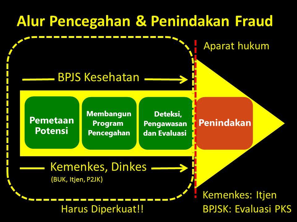 Pemetaan Potensi Membangun Program Pencegahan Deteksi, Pengawasan dan Evaluasi Penindakan Alur Pencegahan & Penindakan Fraud BPJS Kesehatan Kemenkes, Dinkes Aparat hukum Kemenkes: Itjen (BUK, Itjen, P2JK) BPJSK: Evaluasi PKSHarus Diperkuat!!