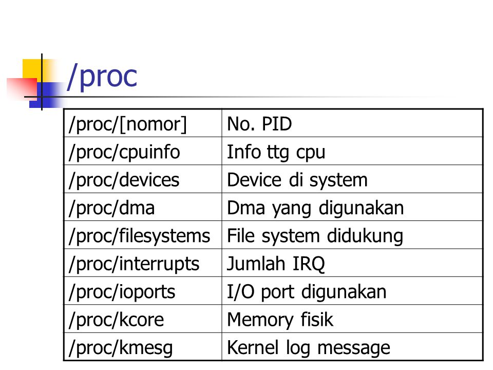 /proc /proc/[nomor]No. PID /proc/cpuinfoInfo ttg cpu /proc/devicesDevice di system /proc/dmaDma yang digunakan /proc/filesystemsFile system didukung /