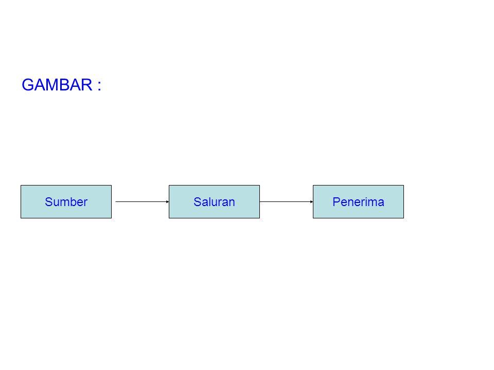 Menurut Aristoteles (334-322 SM) unsur- unsur atau elemen-elemen komunikasi adalah: -Sumber -Saluran -Penerima