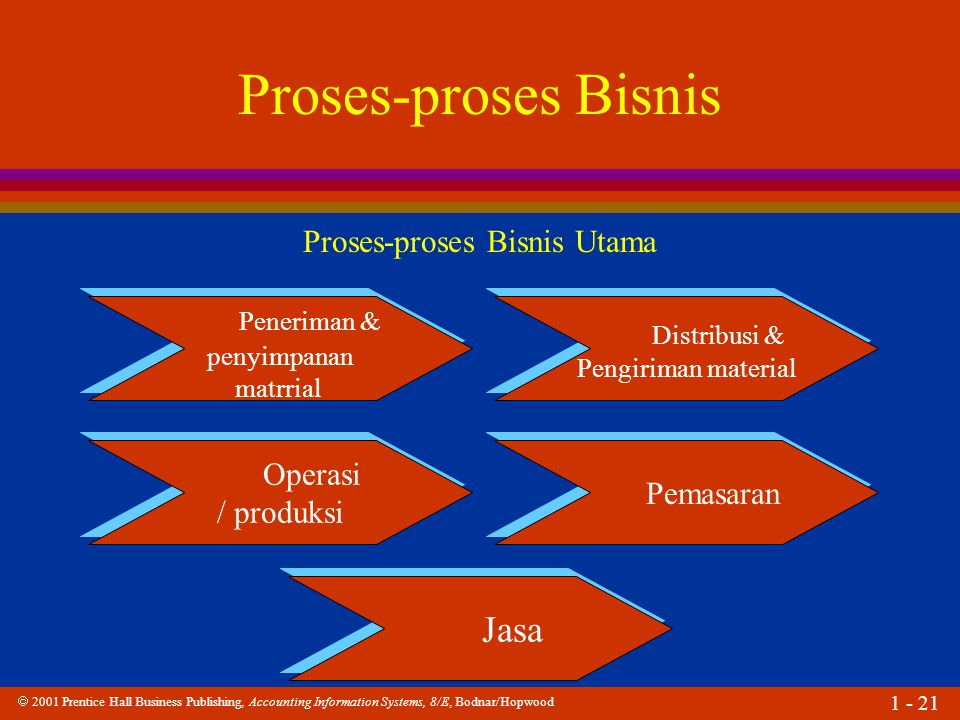  2001 Prentice Hall Business Publishing, Accounting Information Systems, 8/E, Bodnar/Hopwood 1 - 21 Proses-proses Bisnis Peneriman & penyimpanan matr