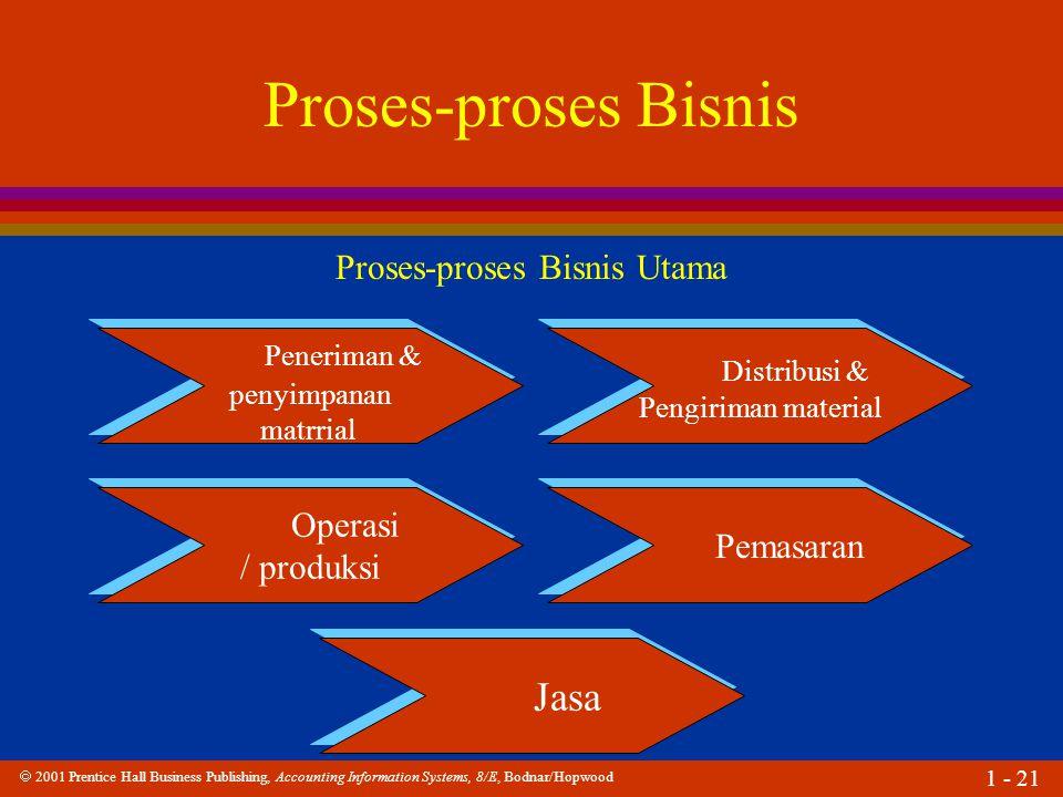  2001 Prentice Hall Business Publishing, Accounting Information Systems, 8/E, Bodnar/Hopwood 1 - 21 Proses-proses Bisnis Peneriman & penyimpanan matr
