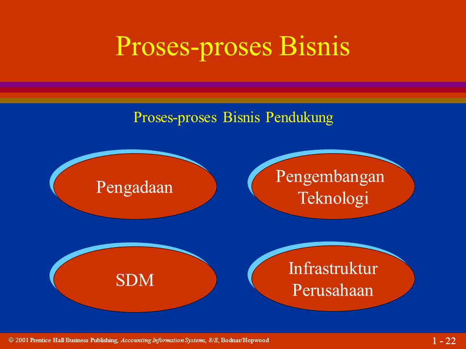  2001 Prentice Hall Business Publishing, Accounting Information Systems, 8/E, Bodnar/Hopwood 1 - 22 Proses-proses Bisnis Proses-proses Bisnis Penduku