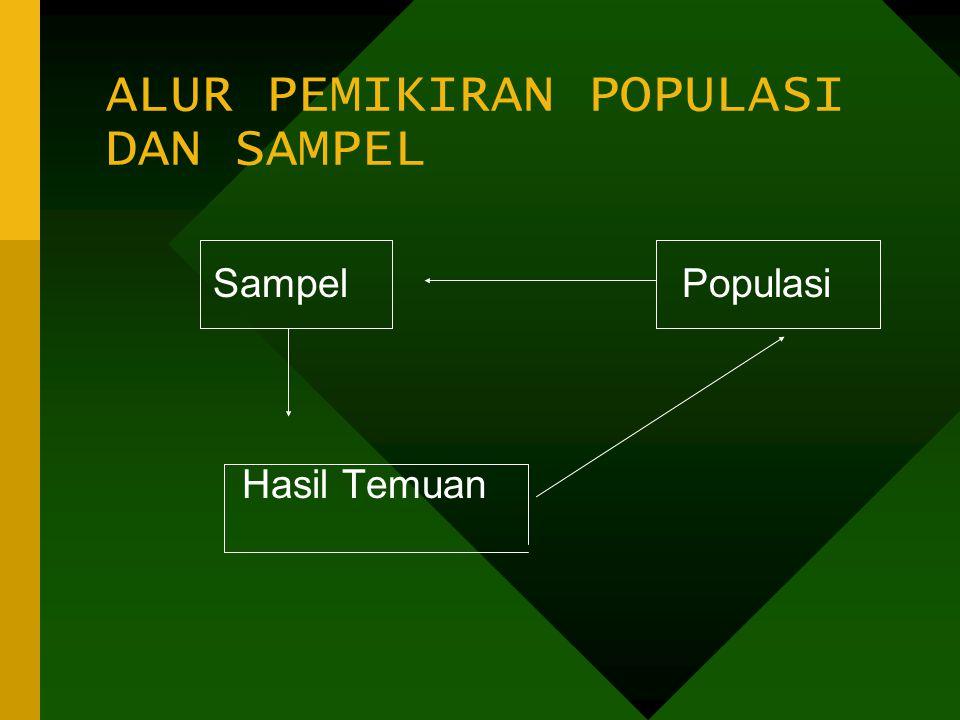 ALUR PEMIKIRAN POPULASI DAN SAMPEL Sampel Populasi Hasil Temuan