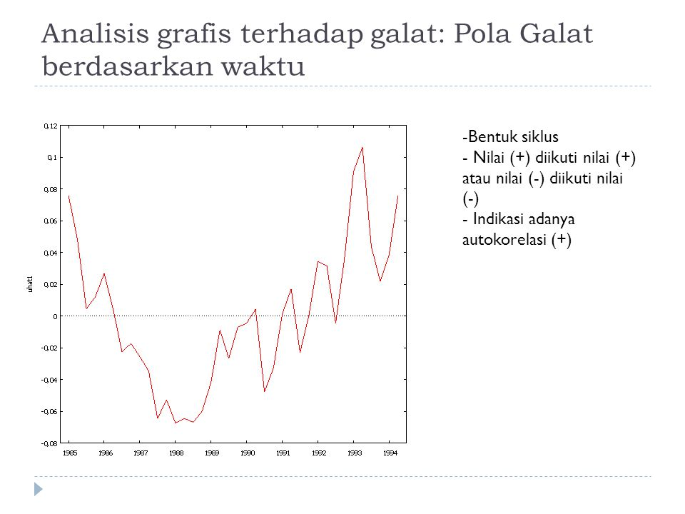 Analisis grafis terhadap galat: Pola Galat berdasarkan waktu -Bentuk siklus - Nilai (+) diikuti nilai (+) atau nilai (-) diikuti nilai (-) - Indikasi adanya autokorelasi (+)