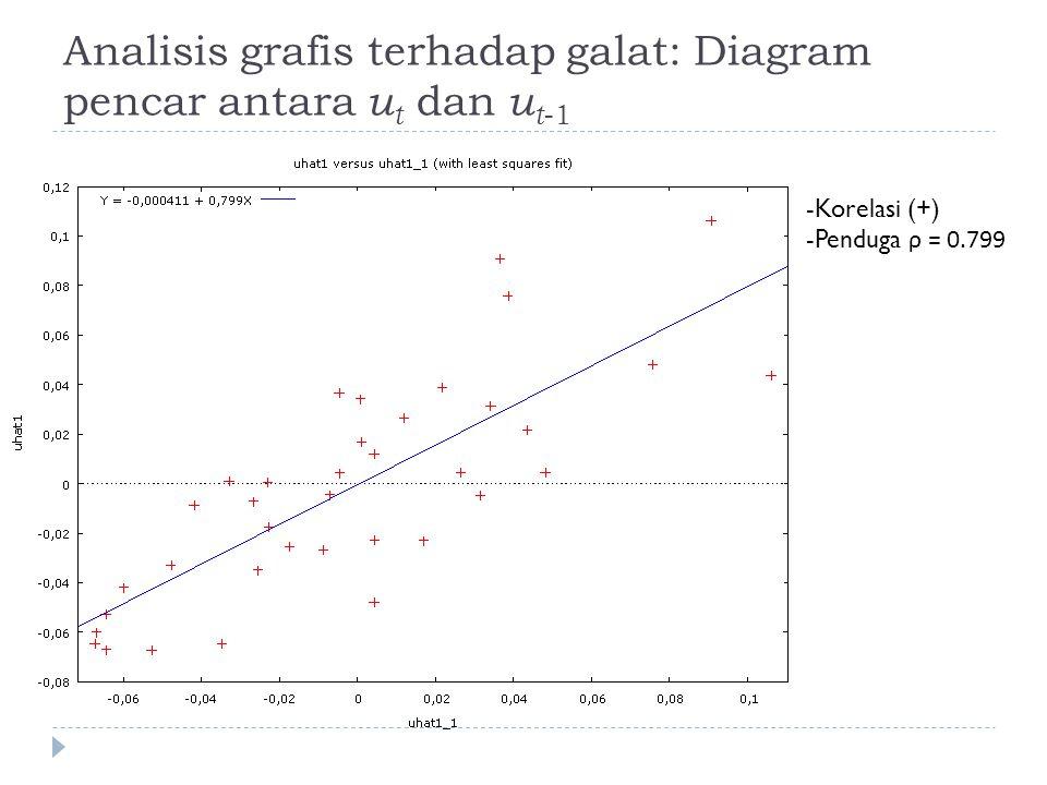 Analisis grafis terhadap galat: Diagram pencar antara u t dan u t -1 -Korelasi (+) -Penduga ρ = 0.799