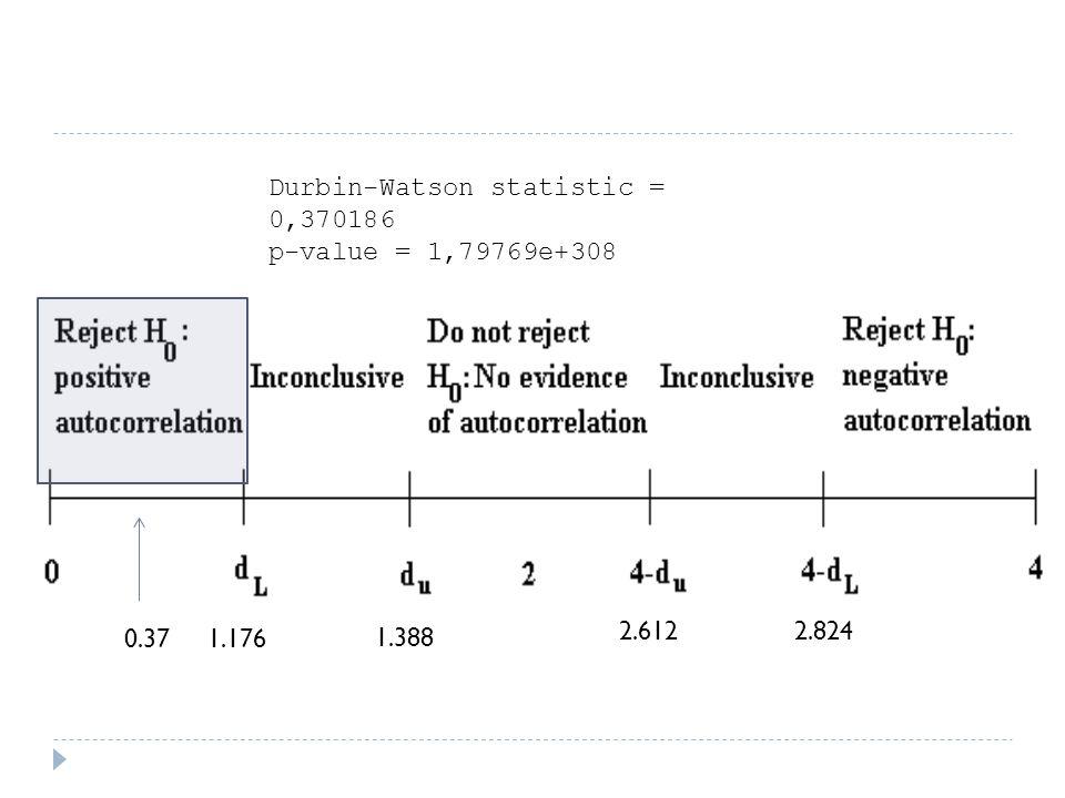 Durbin-Watson statistic = 0,370186 p-value = 1,79769e+308 0.371.176 1.388 2.6122.824