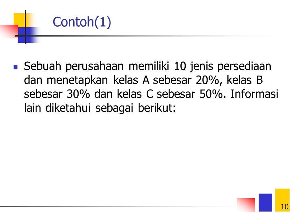 9 Contoh Klasifikasi ABC Percentage of items Percentage of dollar value A items10 percent50 percent B items30 percent40 percent C items60 percent10 pe