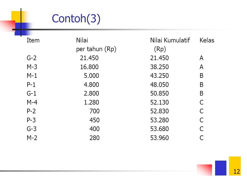 11 Contoh(2) ItemPemakaianHarga (Rp per tahun (unit)per unit) G-1 40.0000,07 G-2195.0000,11 G-3 4.0000,10 M-1100.0000,05 M-2 2.0000,14 M-3240.0000,07
