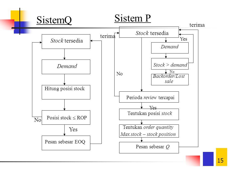 14 Sistem Pengendalian Inventory Fixed-order-quantity system (Continuous) Pemesanan konstan pada saat inventory mencapai jumlah tertentu (reorder poin