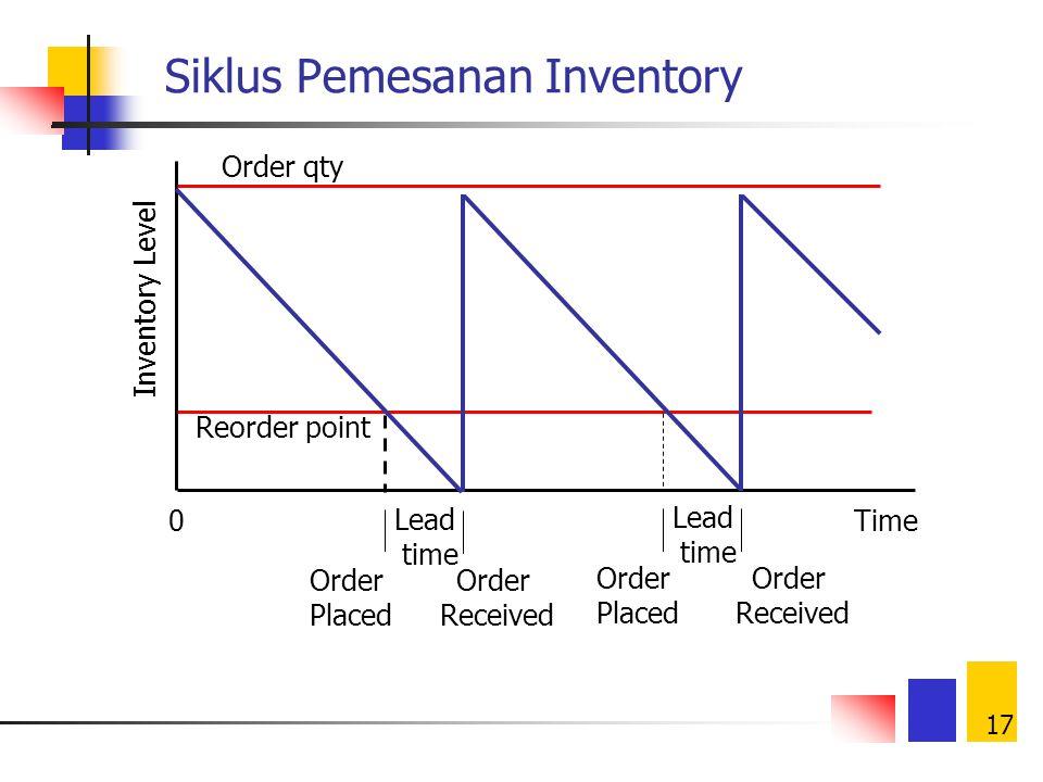 16 Asumsi Model Dasar EOQ (Economic Order Quantity) Demand diketahui dengan pasti Demand konstan sepanjang waktu Shortages tidak diizinkan Lead time p