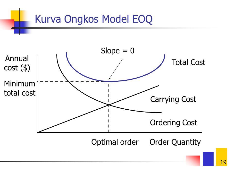 18 Economic Order Quantity Ongkos pesan (bila ada quantity discount, maka harga per unit pun) turun dengan kenaikan ukuran pemesanan Ongkos simpan nai