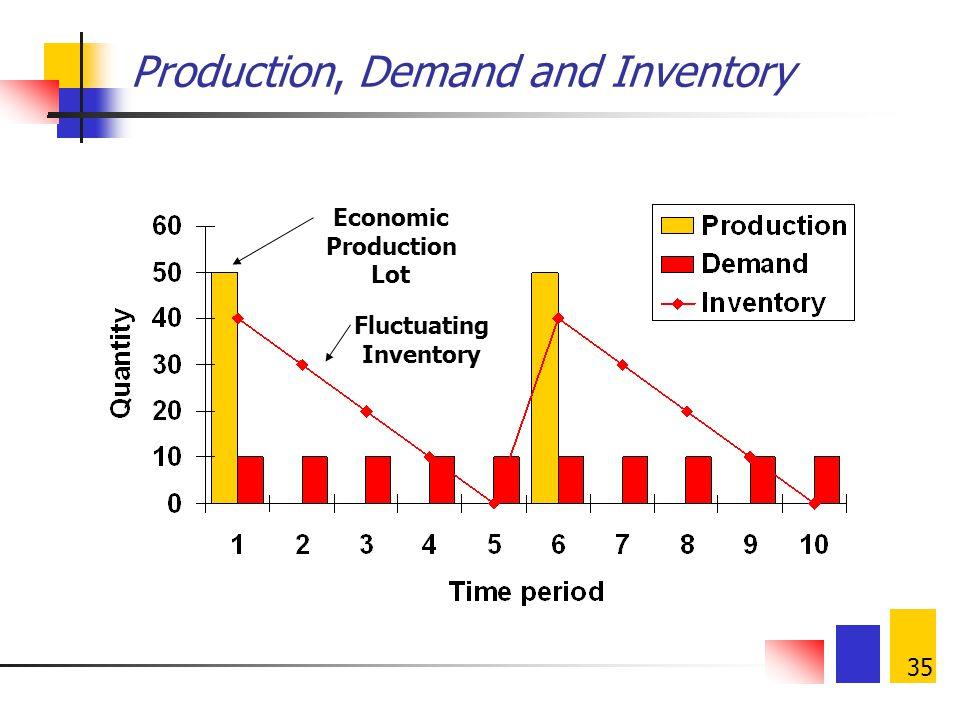 34 Economic Production/Manufacturing Quantity (EPQ/EMQ) Ongkos setup turun bila ukuran batch produksi naik Ongkos simpan naik bila ukuran batch naik E