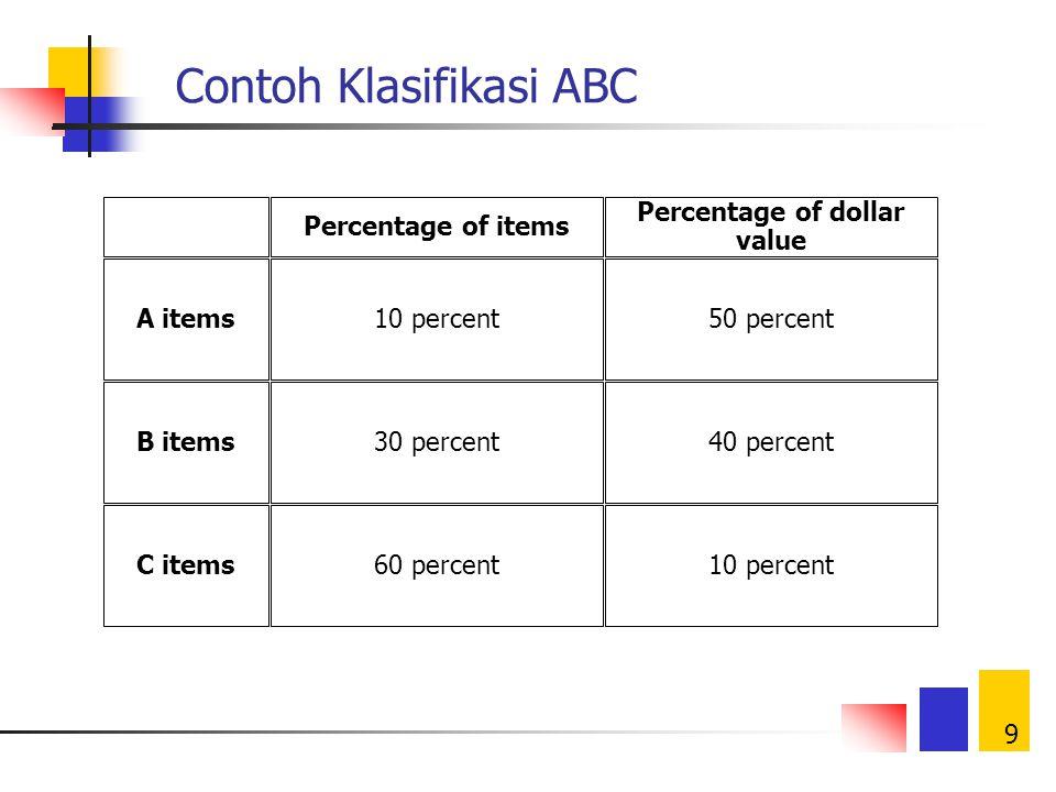 9 Contoh Klasifikasi ABC Percentage of items Percentage of dollar value A items10 percent50 percent B items30 percent40 percent C items60 percent10 percent