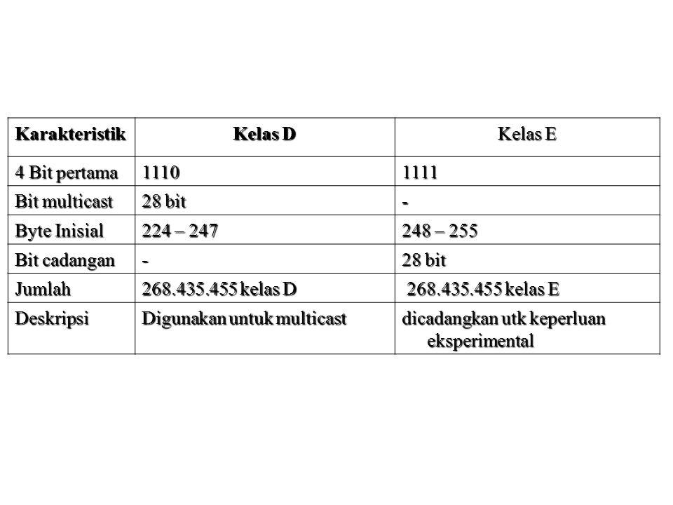 Karakteristik Kelas D Kelas E 4 Bit pertama 11101111 Bit multicast 28 bit - Byte Inisial 224 – 247 248 – 255 Bit cadangan - 28 bit Jumlah 268.435.455