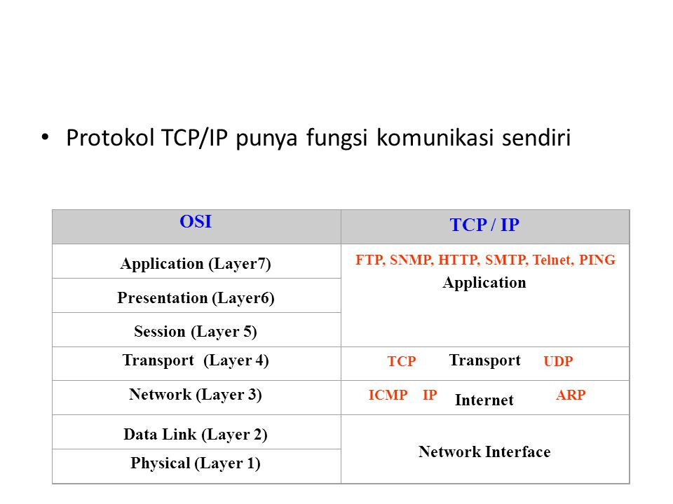 Protokol TCP/IP punya fungsi komunikasi sendiri OSI TCP / IP Application (Layer7) Application Presentation (Layer6) Session (Layer 5) Transport (Layer 4)Transport Network (Layer 3) Internet Data Link (Layer 2) Network Interface Physical (Layer 1) FTP, SNMP, HTTP, SMTP, Telnet, PING TCP UDP ICMP IP ARP