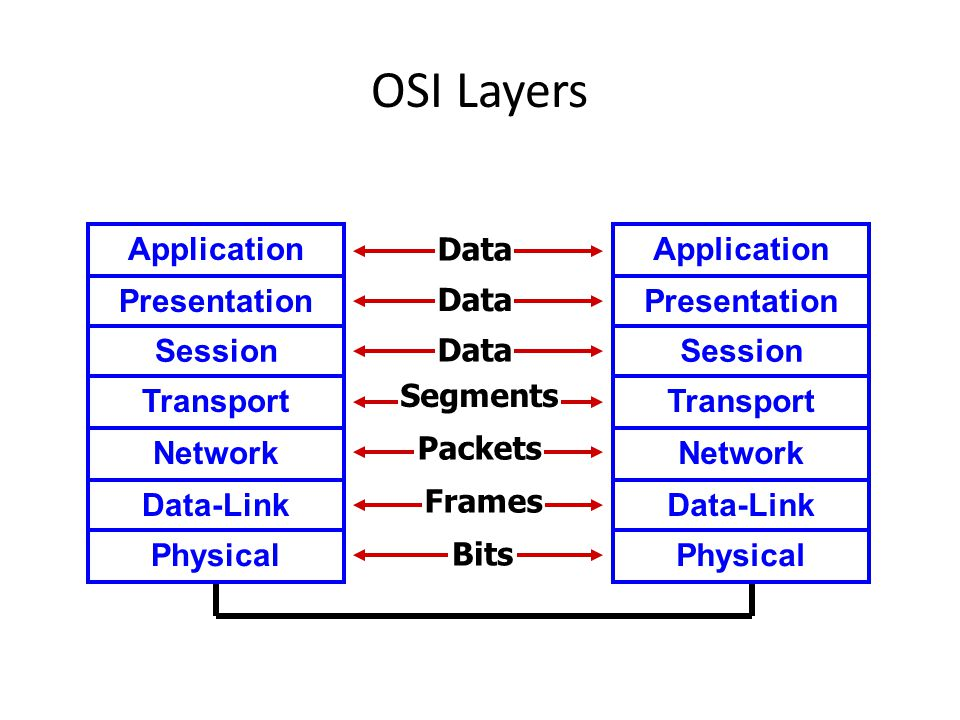 OSI Layers Application Presentation Session Transport Network Data-Link Physical Data Segments Packets Frames Bits Data