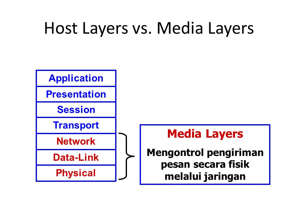 Host Layers vs.