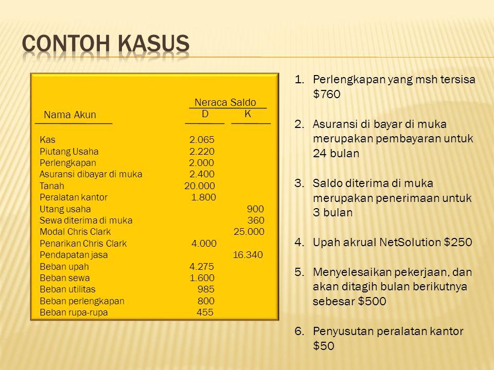 Kas 2.065 Piutang Usaha 2.220 Perlengkapan 2.000 Asuransi dibayar di muka 2.400 Tanah 20.000 Peralatan kantor 1.800 Utang usaha 900 Sewa diterima di m