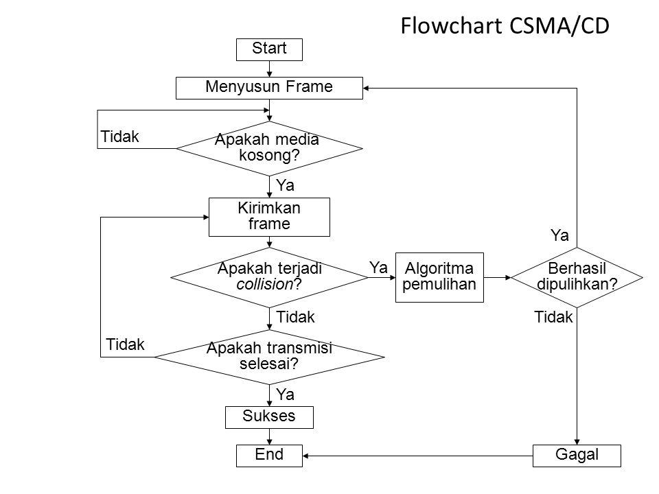 CSMA/CD CSMA/CD (Carrier Sense Multiple Access with Collision Detection), merupakan sebuah metode kendali akses, yakni metode yang menjelaskan bagaima