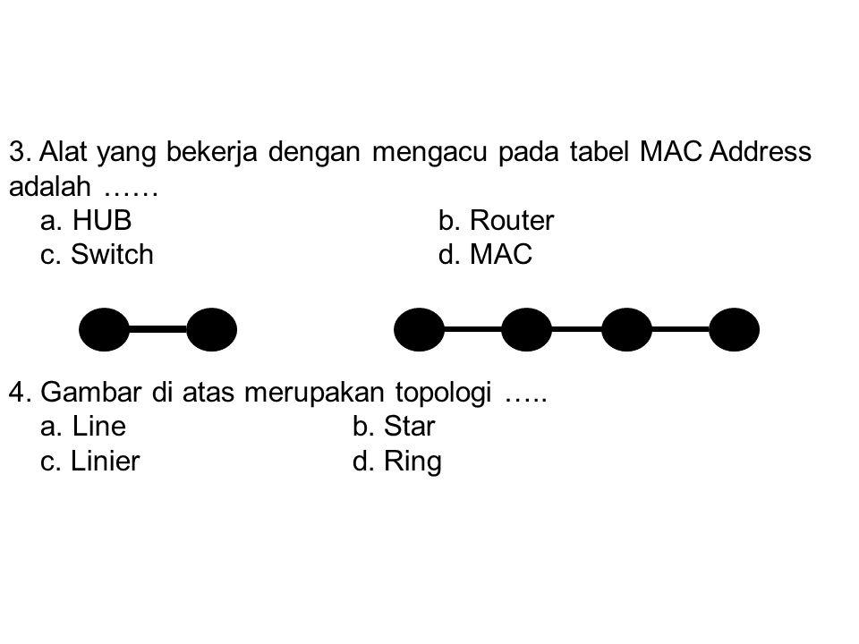 2. Gambar di atas adalah ….. a. NICb. Access Point c. Wireless NICd. Antenna 3. Alat yang bekerja dengan mengacu pada tabel MAC Address adalah …… a. H