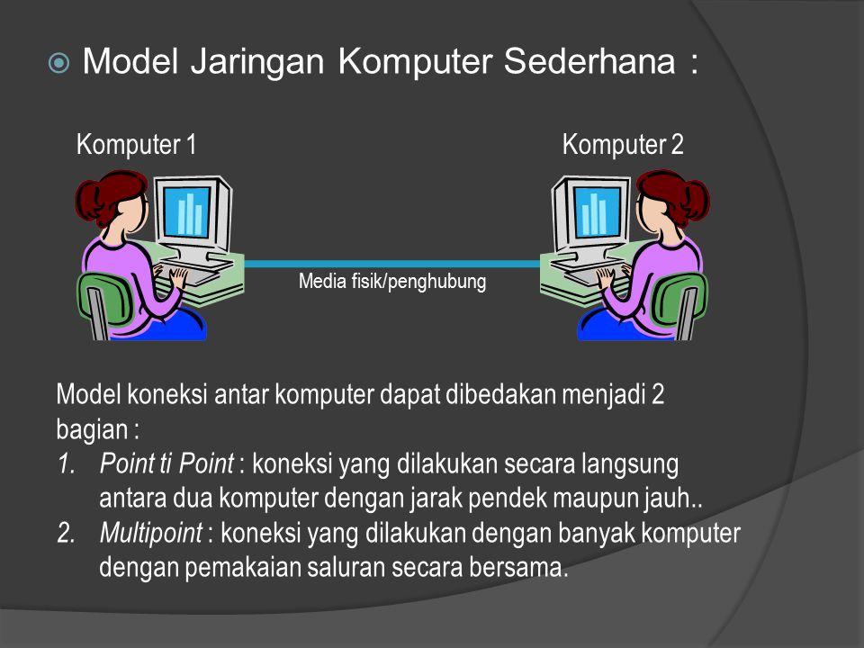  Model Jaringan Komputer Sederhana : Media fisik/penghubung Komputer 1Komputer 2 Model koneksi antar komputer dapat dibedakan menjadi 2 bagian : 1.Point ti Point : koneksi yang dilakukan secara langsung antara dua komputer dengan jarak pendek maupun jauh..