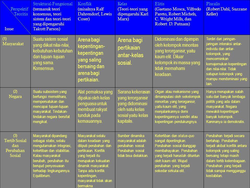 Perspektif Teoritis Issue Struktural-Fungsional (termasuk teori konsensus, teori sistem dan teori-teori yang dipengaruhi Talcott Parson) Konflik (misa