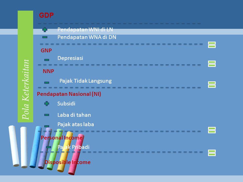 Pola Keterkaitan GDP Pendapatan WNI di LN Pendapatan WNA di DN GNP Depresiasi NNP Pajak Tidak Langsung Pendapatan Nasional (NI) Subsidi Laba di tahan Pajak atas laba Personal Income Disposible Income Pajak Pribadi