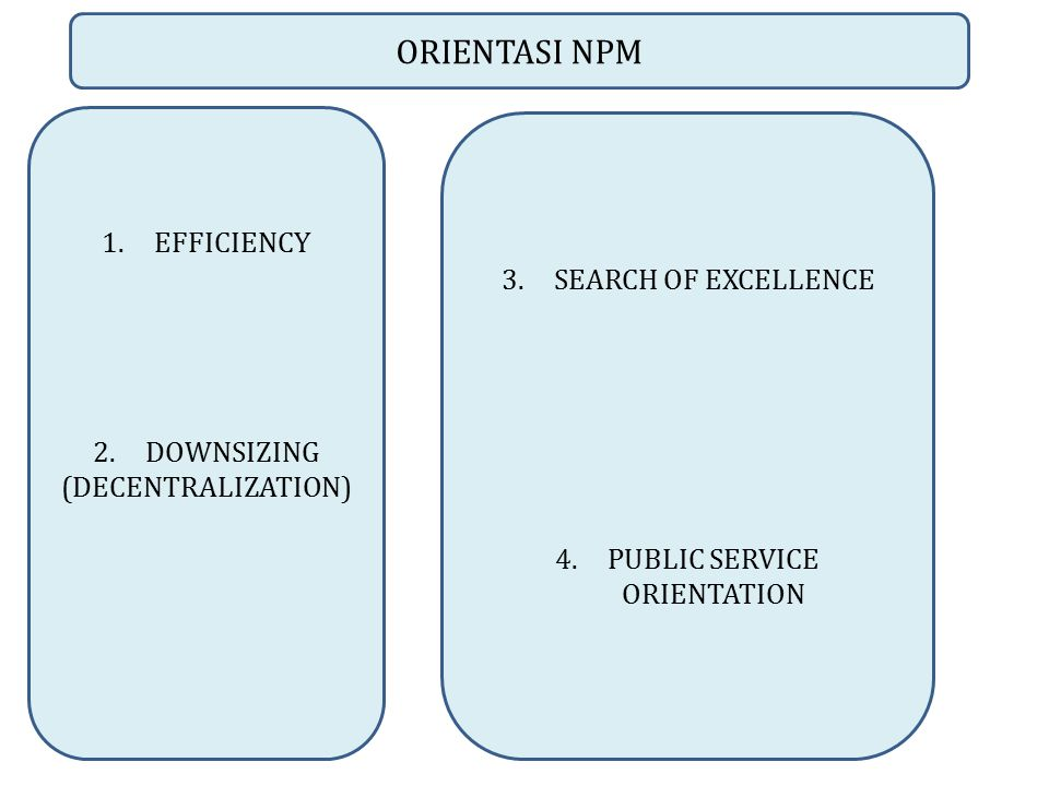 ORIENTASI NPM 1.EFFICIENCY 2.DOWNSIZING (DECENTRALIZATION) 3.SEARCH OF EXCELLENCE 4.PUBLIC SERVICE ORIENTATION