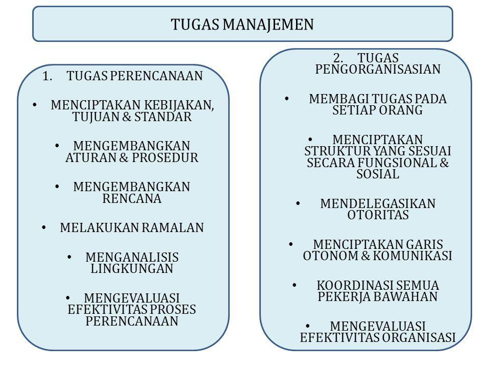 TUGAS MANAJEMEN 1.TUGAS PERENCANAAN MENCIPTAKAN KEBIJAKAN, TUJUAN & STANDAR MENGEMBANGKAN ATURAN & PROSEDUR MENGEMBANGKAN RENCANA MELAKUKAN RAMALAN MENGANALISIS LINGKUNGAN MENGEVALUASI EFEKTIVITAS PROSES PERENCANAAN 2.TUGAS PENGORGANISASIAN MEMBAGI TUGAS PADA SETIAP ORANG MENCIPTAKAN STRUKTUR YANG SESUAI SECARA FUNGSIONAL & SOSIAL MENDELEGASIKAN OTORITAS MENCIPTAKAN GARIS OTONOM & KOMUNIKASI KOORDINASI SEMUA PEKERJA BAWAHAN MENGEVALUASI EFEKTIVITAS ORGANISASI