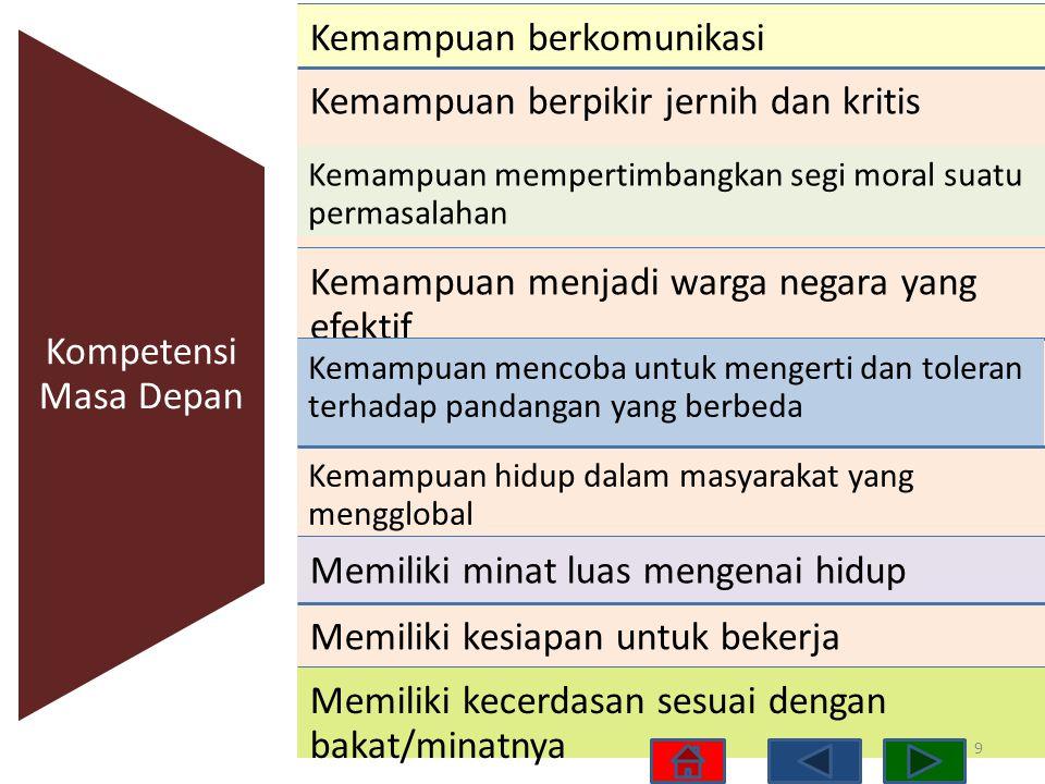 Tema Pengembangan Kurikulum 2013 Kurikulum yang dapat menghasilkan insan indonesia yang: Produktif, Kreatif, Inovatif, Afektif melalui penguatan Sikap, Keterampilan, dan Pengetahuan yang terintegrasi