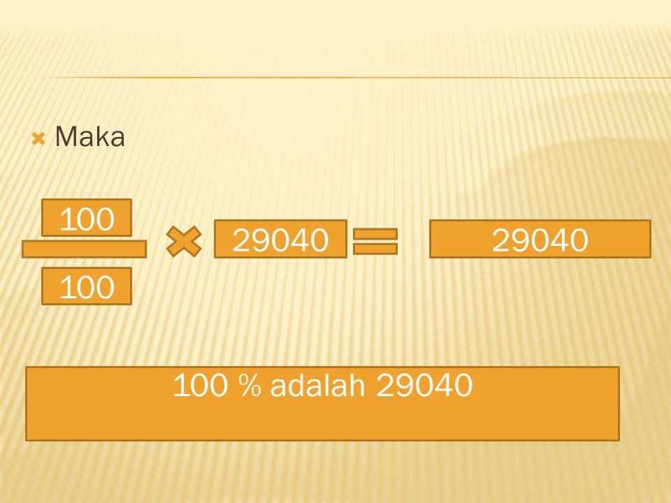  Maka 100 29040 100 % adalah 29040