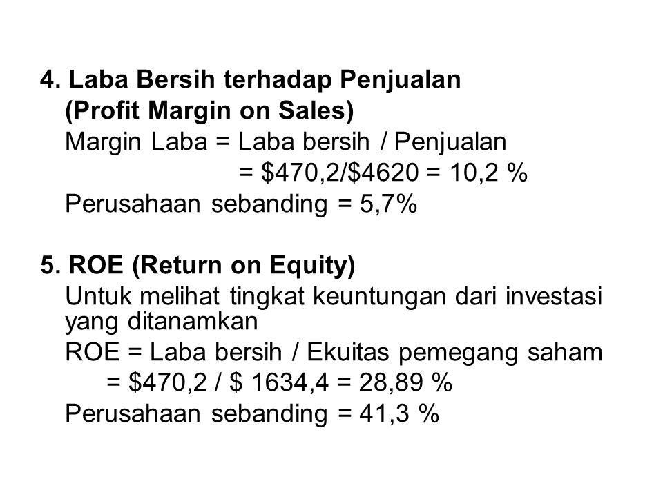 4. Laba Bersih terhadap Penjualan (Profit Margin on Sales) Margin Laba = Laba bersih / Penjualan = $470,2/$4620 = 10,2 % Perusahaan sebanding = 5,7% 5
