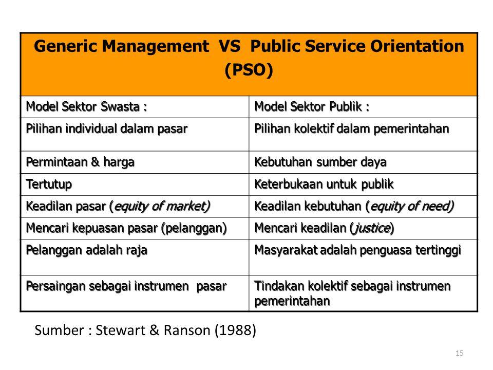 Sumber : Stewart & Ranson (1988) Generic Management VS Public Service Orientation (PSO) Model Sektor Swasta : Model Sektor Publik : Pilihan individual